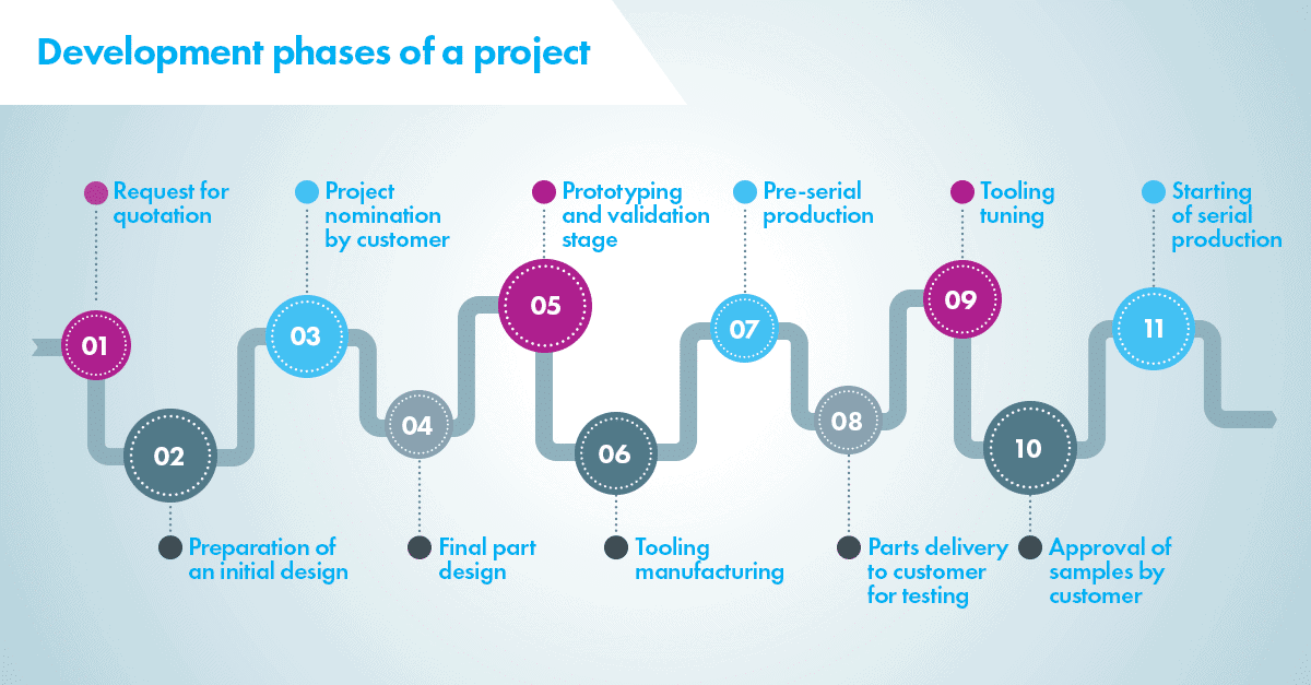Development Phases of a project